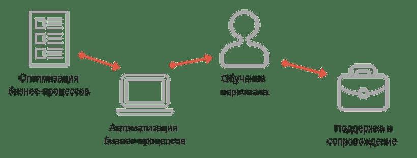 Картинка автоматизация бизнес-процессов для малого и среднего бизнеса