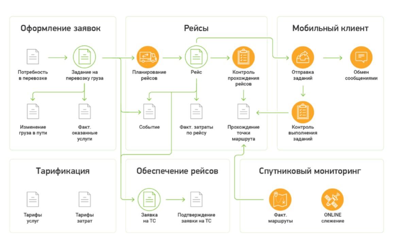 Картинка автоматизация бизнес-процессов в траснспортной компании